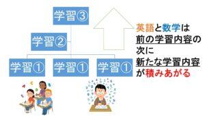 中学生の英語・数学の学習